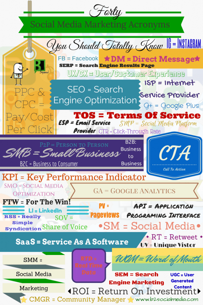 40-Social-Media-Marketing-Acronyms-683x1024